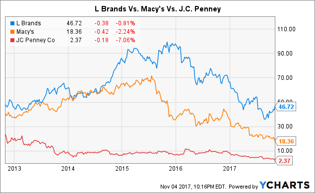 Macy's Versus L Brands Stock (Long Term).
