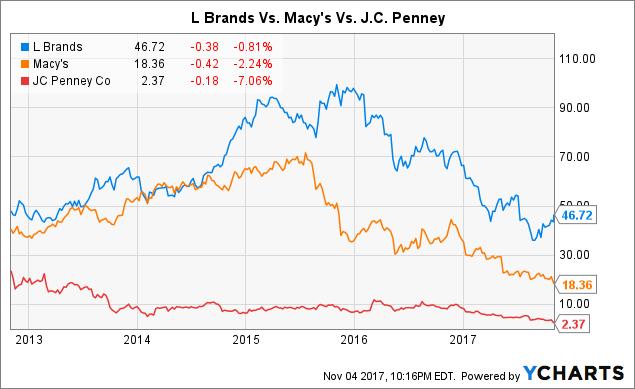 Macy's Versus L Brands Stock (Long Term).